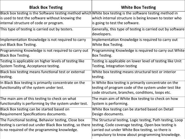 qa manual testing questions and answers
