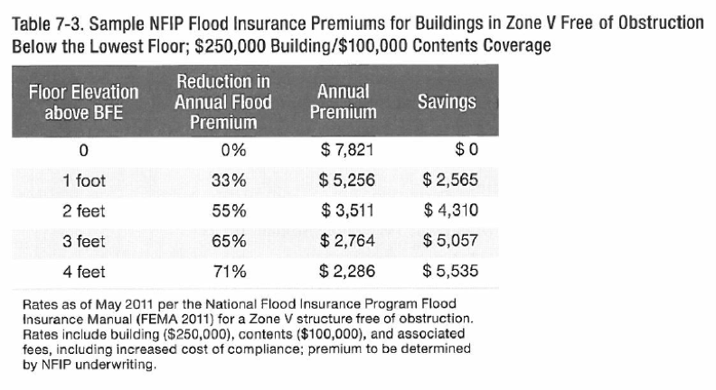 flood insurance manual october 2014