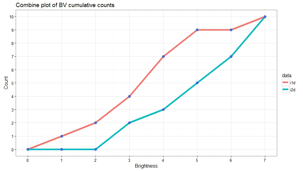 scale_colour_manual from column dataframe in r