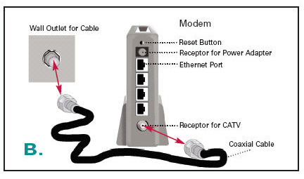 do you need the manual for a modem