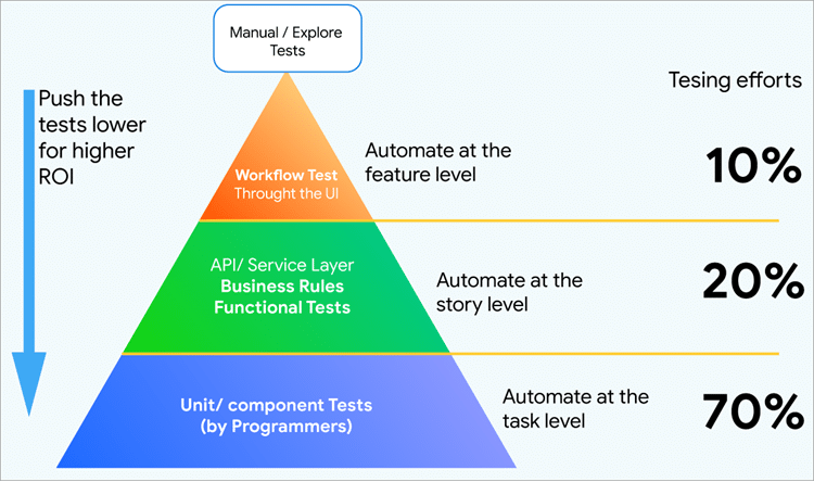 manual testing and automation interview questions
