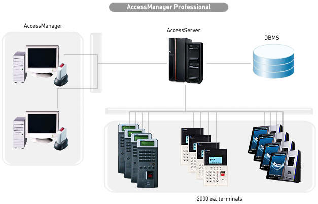 nitgen access manager pro manual